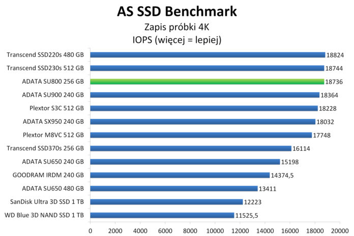 ADATA SU800 256 GB - AS SSD Benchmark