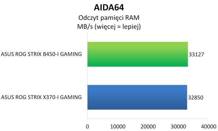 ASUS ROG STRIX B450-I GAMING - Testy pamięci operacyjnej AIDA64