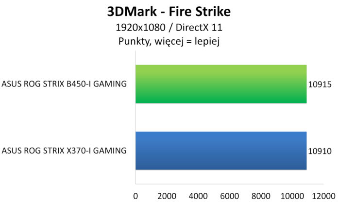ASUS ROG STRIX B450-I GAMING - 3DMark Fire Strike