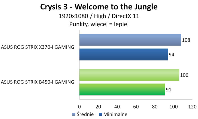 ASUS ROG STRIX B450-I GAMING - Crysis 3