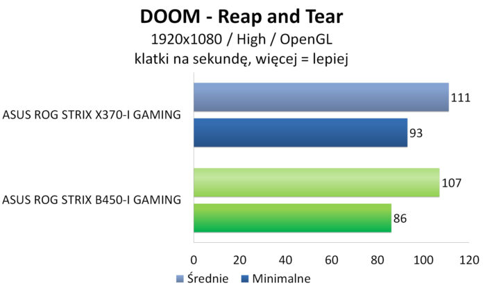 ASUS ROG STRIX B450-I GAMING - DOOM OpenGL