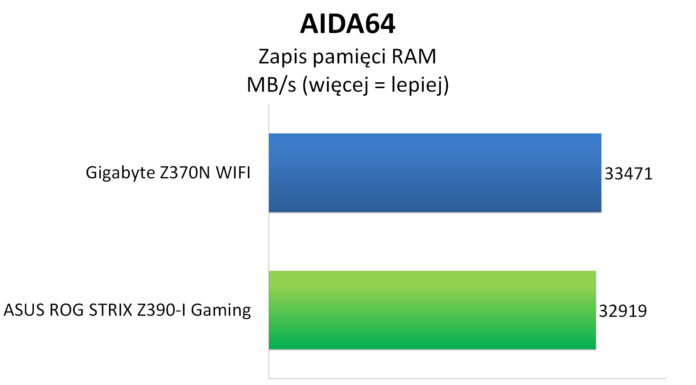 ASUS ROG STRIX Z390-I GAMING - AIDA64 - Testy pamięci operacyjnej