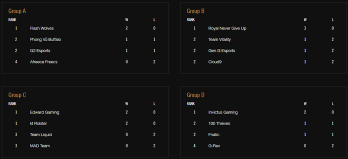 worlds 2018 group stage day three