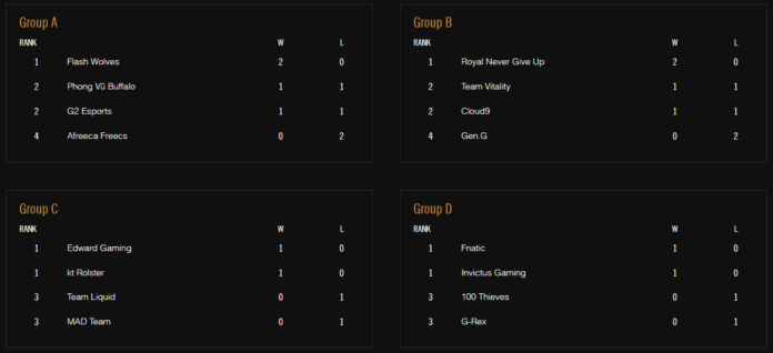worlds 2018 group stage day 2