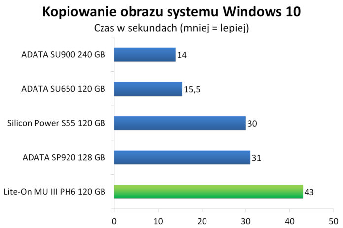 Lite-On MU3 PH6 120 GB - Kopiowanie obrazu systemu Windows 10