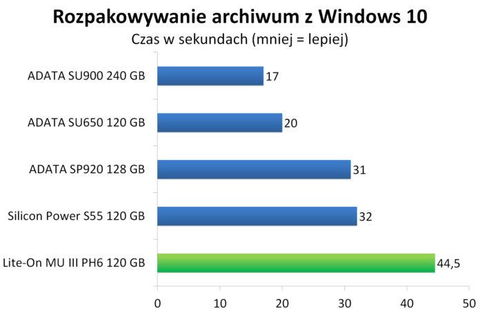 Lite-On MU3 PH6 120 GB - Rozpakowywanie archiwum z Windows 10