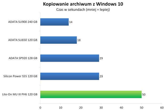 Lite-On MU3 PH6 120 GB - Kopiowanie spakowanego obrazu Windows 10 w7-zip