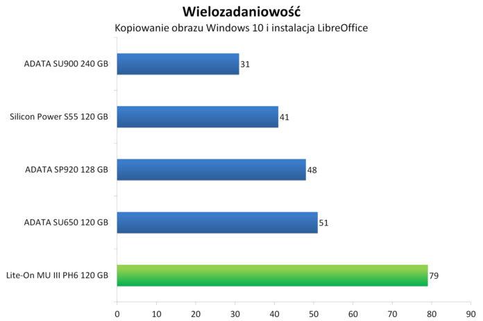 Lite-On MU3 PH6 120 GB - Wielozadaniowość