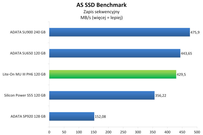 Lite-On MU3 PH6 120 GB - AS SSD Benchmark