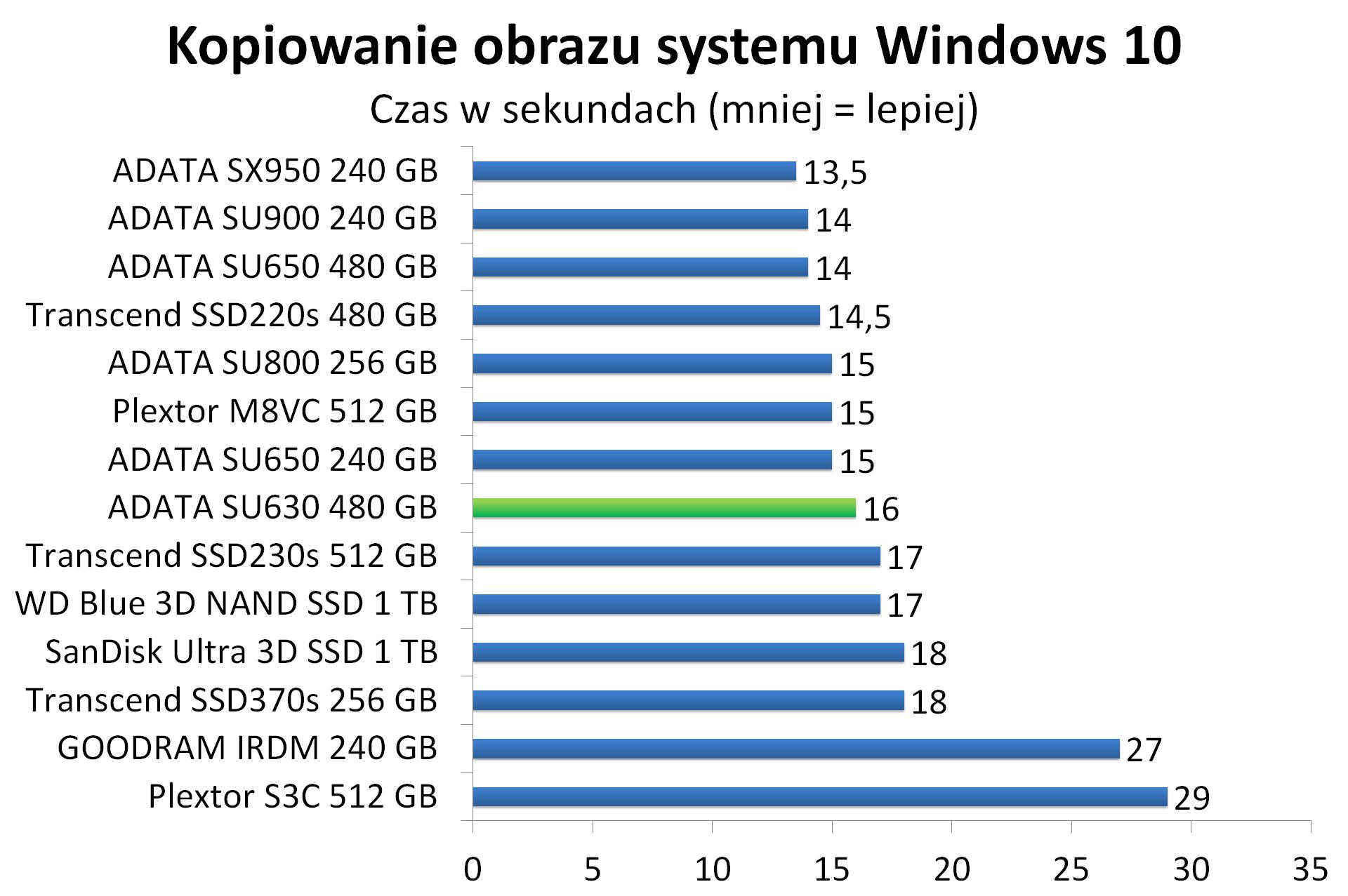 ADATA SU630 480 GB - Kopiowanie obrazu systemu Windows 10
