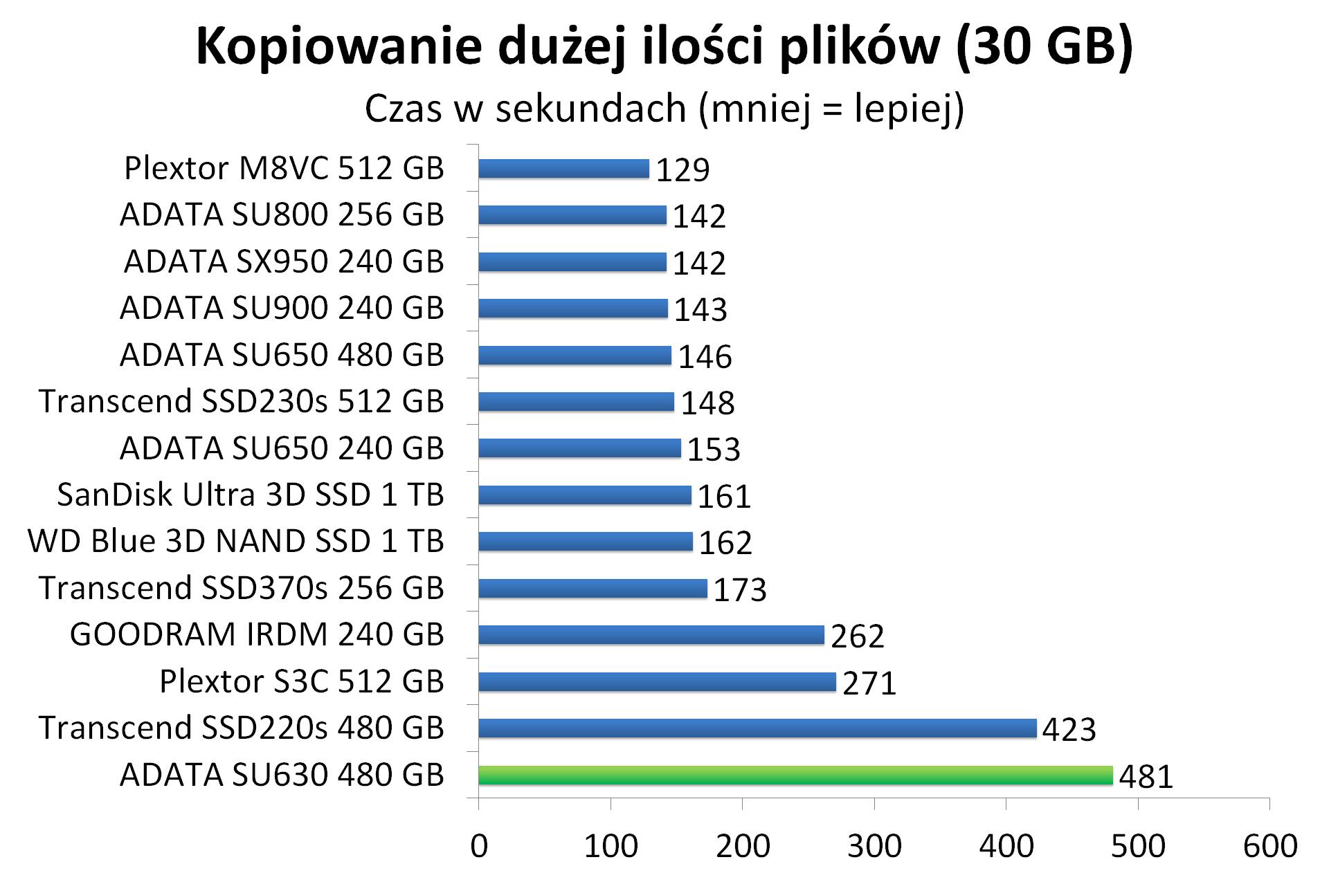 ADATA SU630 480 GB - Czas kopiowania dużej ilości plików (30 GB)