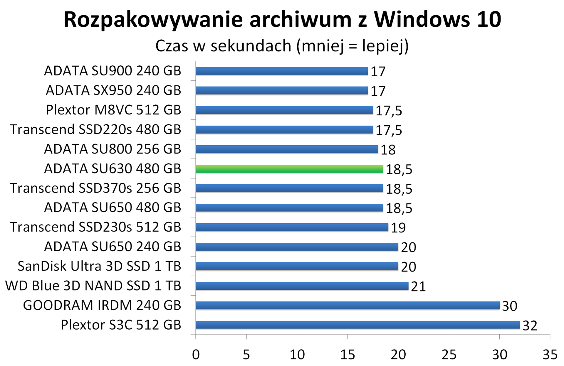 ADATA SU630 480 GB - Rozpakowywanie archiwum z Windows 10