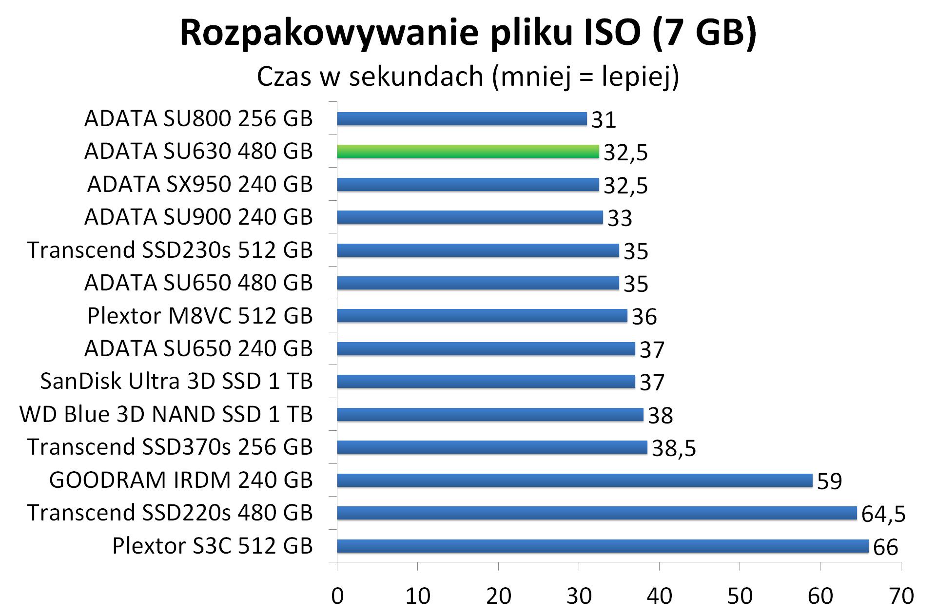 ADATA SU630 480 GB - Rozpakowywanie pliku ISO (7 GB)