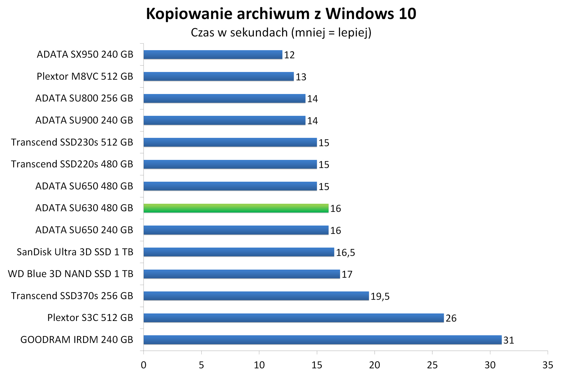 ADATA SU630 480 GB - Kopiowanie spakowanego obrazu Windows 10 w7-zip