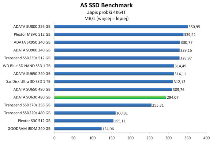 ADATA SU630 480 GB - AS SSD Benchmark