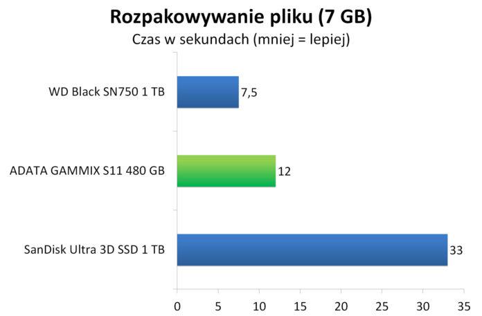 ADATA GAMMIX S11 480 GB - Rozpakowywanie archiwum z 7 GB plikiem