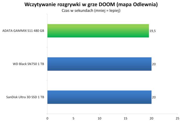 ADATA GAMMIX S11 480 GB - Wczytywanie rozgrywki w grze DOOM - mapa Odlewnia