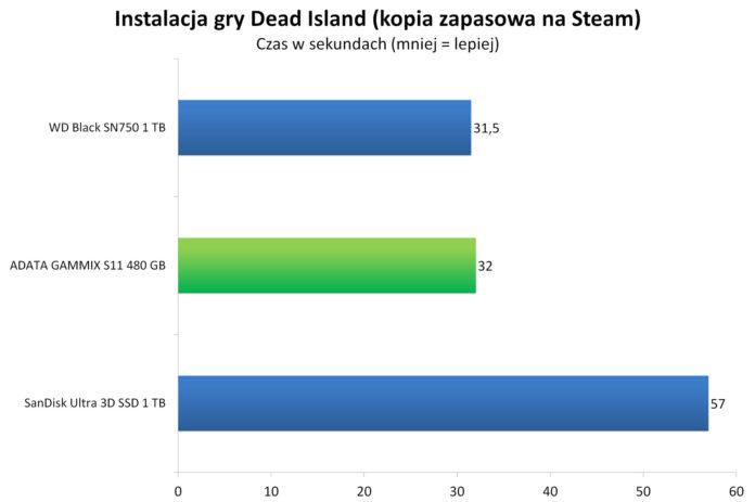 ADATA GAMMIX S11 480 GB - Instalacja gry Dead Island z kopii zapasowej na Steam