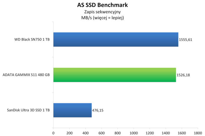 ADATA GAMMIX S11 480 GB - AS SSD Benchmark