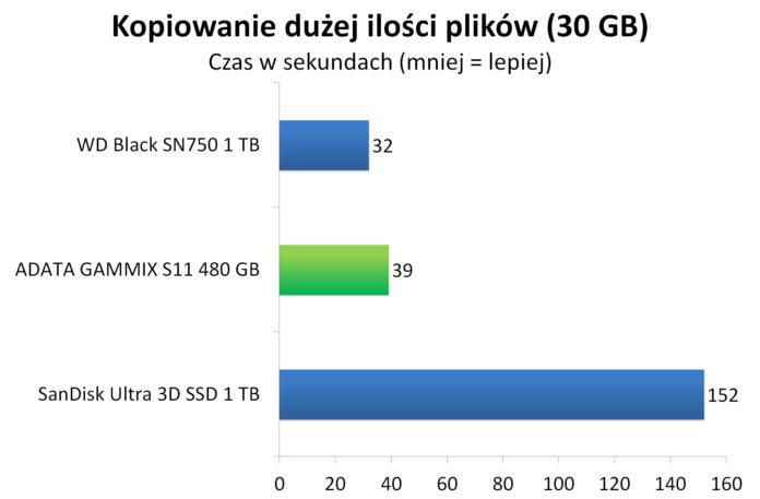 ADATA GAMMIX S11 480 GB - Czas kopiowania dużej ilości plików (30 GB)
