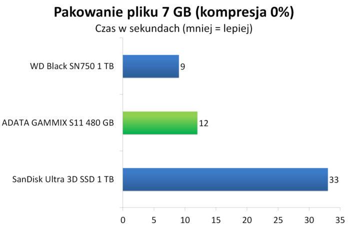 ADATA GAMMIX S11 480 GB - Pakowanie pliku 7 GB do archiwum