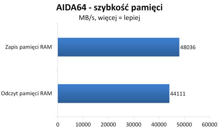 Geeek A40 i Athlon 240GE - testy pamięci RAM