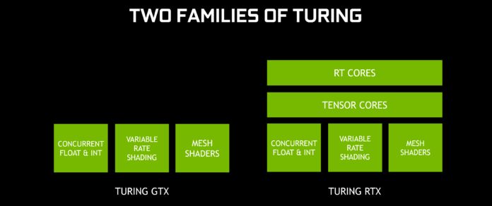 GeForce GTX i GeForce RTX - Turing
