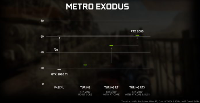 GeForce RTX i GeForce GTX - ray-tracing w Metro Exodus