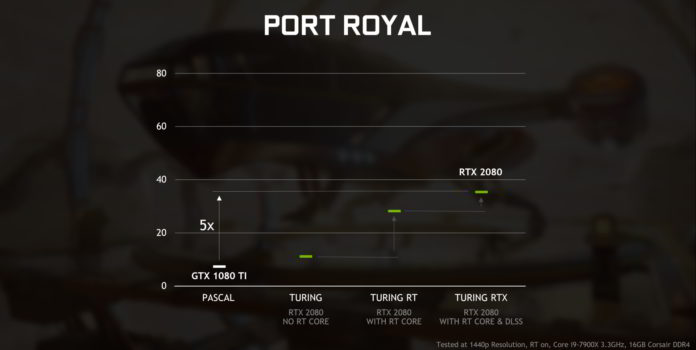 GeForce RTX i GeForce GTX - ray-tracing w Port Royal