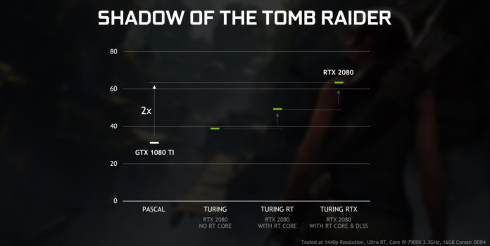 GeForce RTX i GeForce GTX - ray-tracing w Shadow of the Tomb Raider