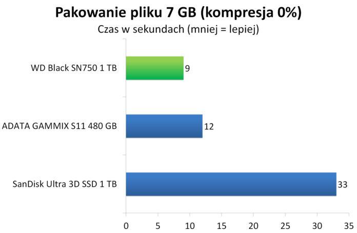 WD Black SN750 1 TB - Pakowanie pliku 7 GB do archiwum