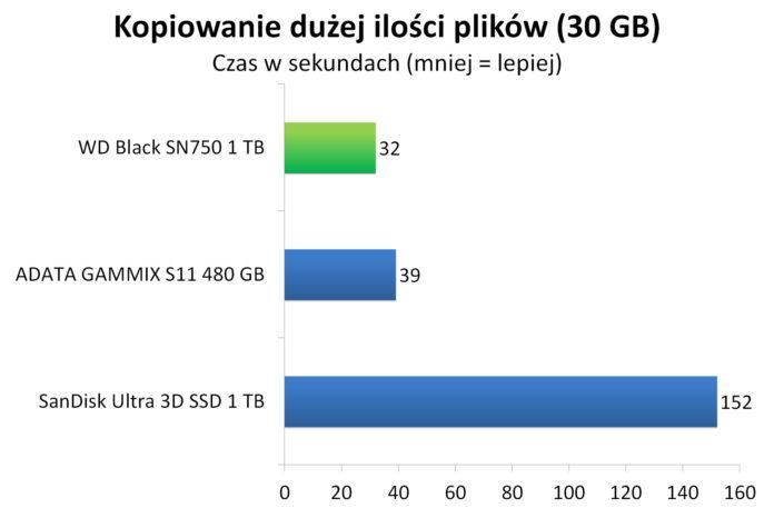 WD Black SN750 1 TB - Czas kopiowania dużej ilości plików (30 GB)