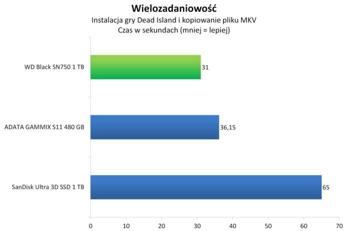 WD Black SN750 1 TB - Wielozadaniowość