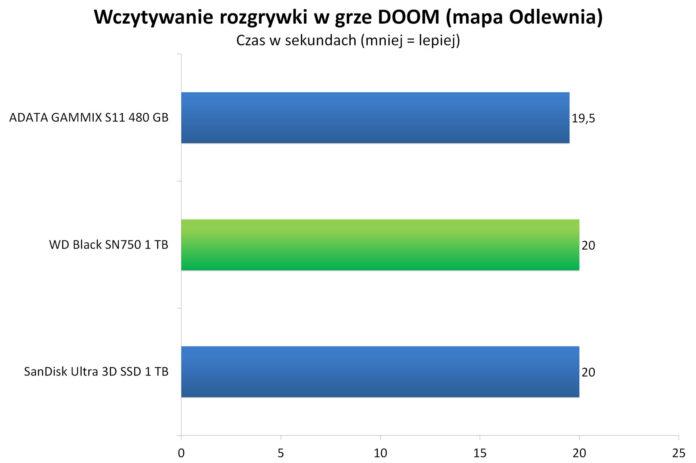WD Black SN750 1 TB - Wczytywanie rozgrywki w grze DOOM - mapa Odlewnia