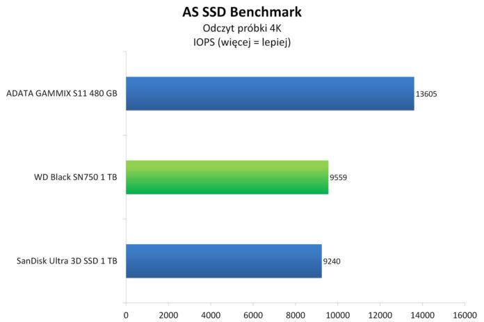 WD Black SN750 1 TB - AS SSD Benchmark