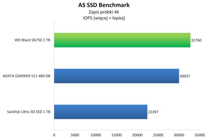 WD Black SN750 1 TB - testy dysku SSD na NVMe 1