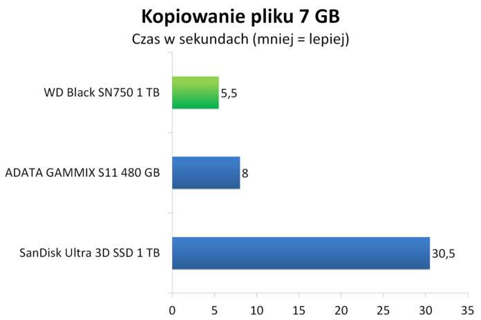 WD Black SN750 1 TB - Czas kopiowania 7 GB pliku binarnego