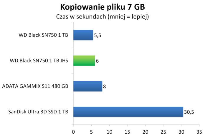 WD Black SN750 1 TB IHS - Czas kopiowania 7 GB pliku binarnego