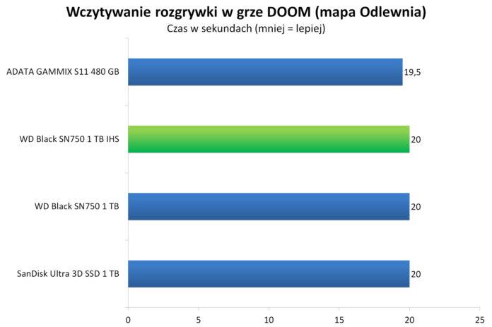 Wczytywanie rozgrywki w grze DOOM - mapa Odlewnia