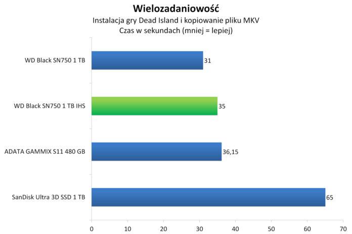 WD Black SN750 1 TB IHS - Wielozadaniowość