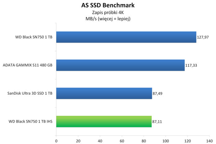 WD Black SN750 1 TB IHS - AS SSD Benchmark