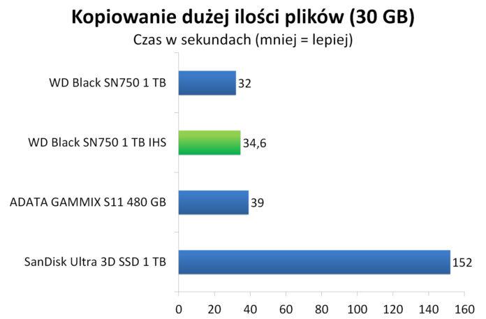 WD Black SN750 1 TB IHS - Czas kopiowania dużej ilości plików (30 GB)