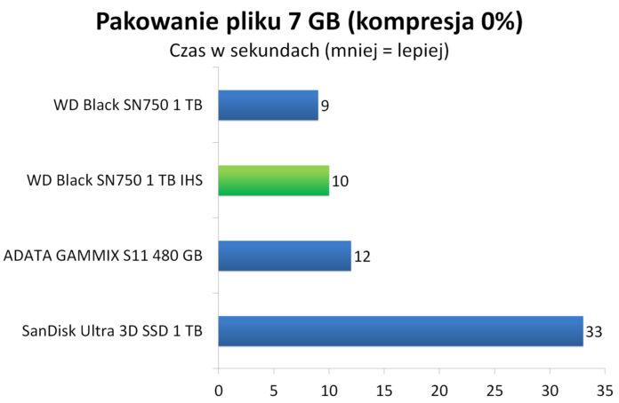 WD Black SN750 1 TB IHS - Pakowanie pliku 7 GB do archiwum
