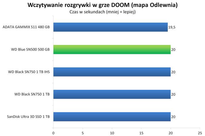 WD Blue SN500 500 GB - Wczytywanie rozgrywki w grze DOOM - mapa Odlewnia