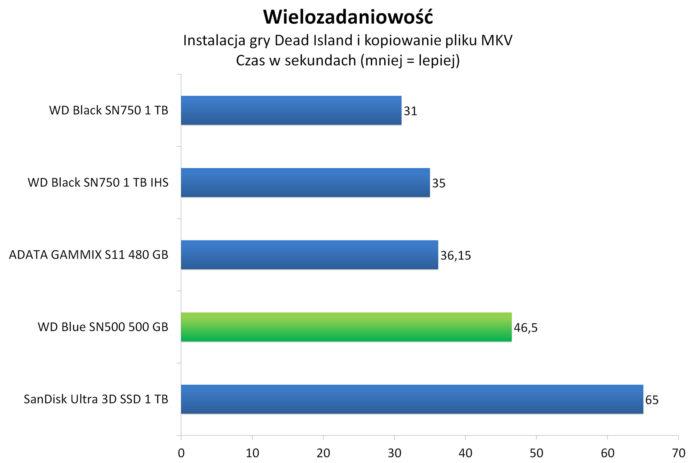 WD Blue SN500 500 GB - Wielozadaniowość