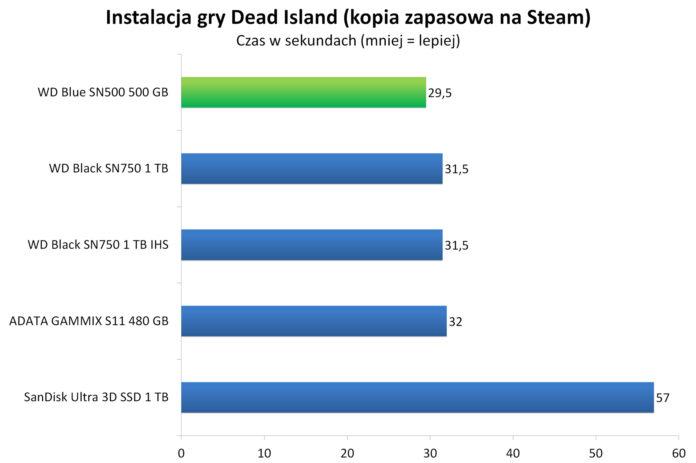 WD Blue SN500 500 GB - Instalacja gry Dead Island z kopii zapasowej na Steam