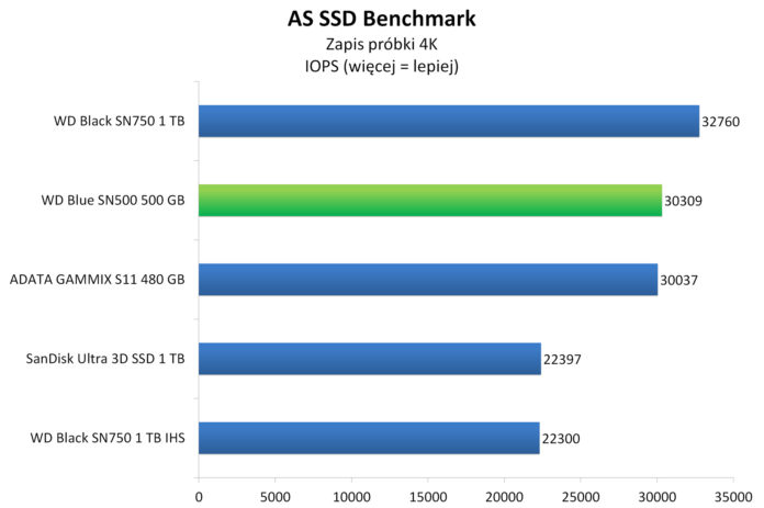WD Blue SN500 500 GB - AS SSD Benchmark