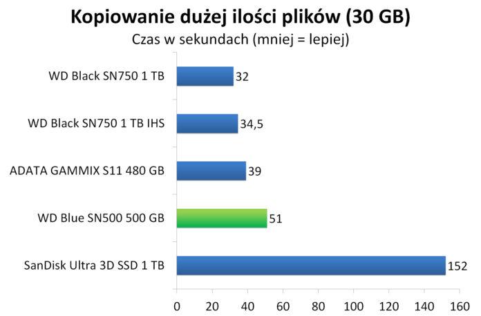 WD Blue SN500 500 GB - Czas kopiowania dużej ilości plików (30 GB)