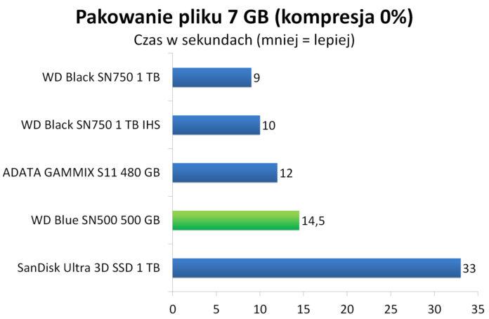 WD Blue SN500 500 GB - Pakowanie pliku 7 GB do archiwum