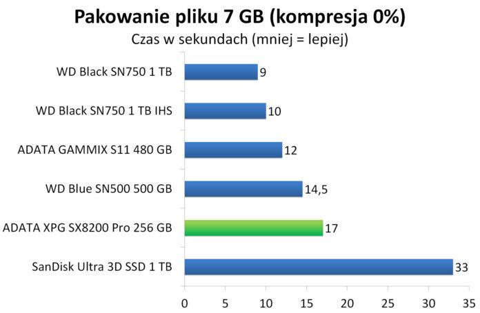 ADATA XPG SX8200 Pro 256 GB - Pakowanie pliku 7 GB do archiwum